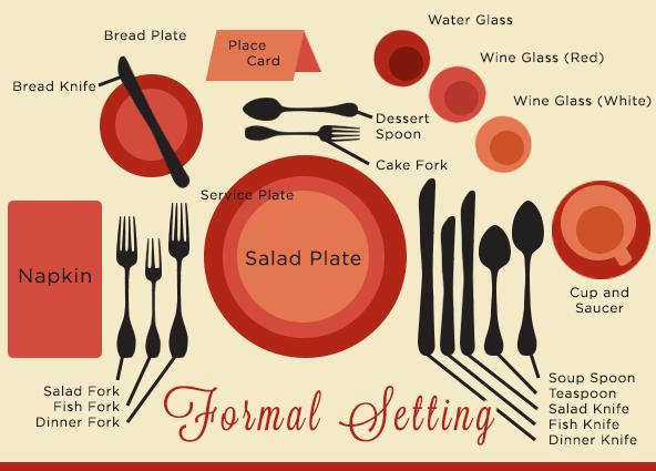 setting a proper dinner table